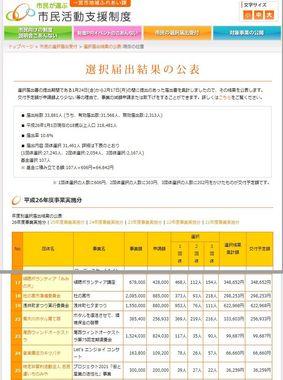 140303shienseido_kekka_.jpg