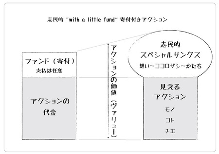 """190528-志民的-""""with-a-little-fund""""-寄付付きアクション-com-cafe三八屋-一宮ブルワリー.jpg"""